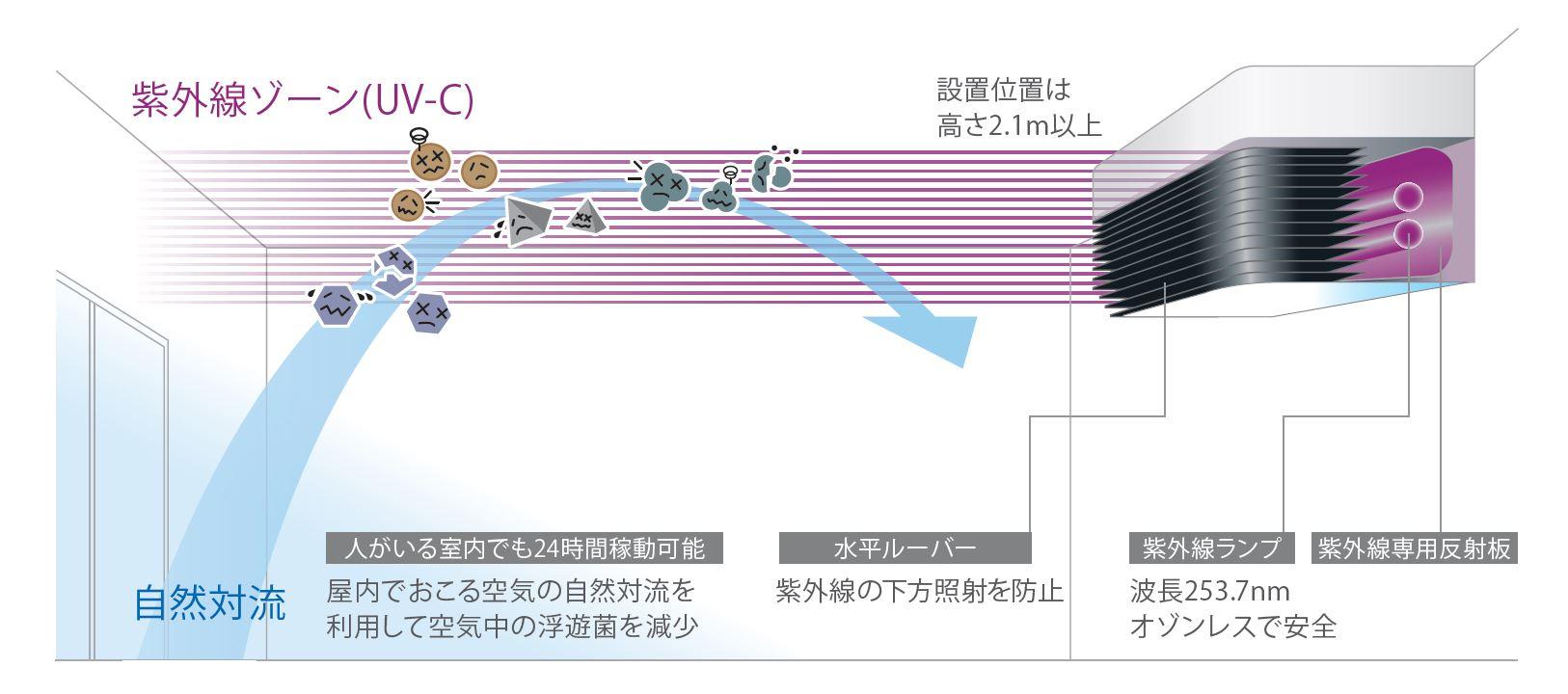 紫外線照射装置 「エアロシールド」 について
